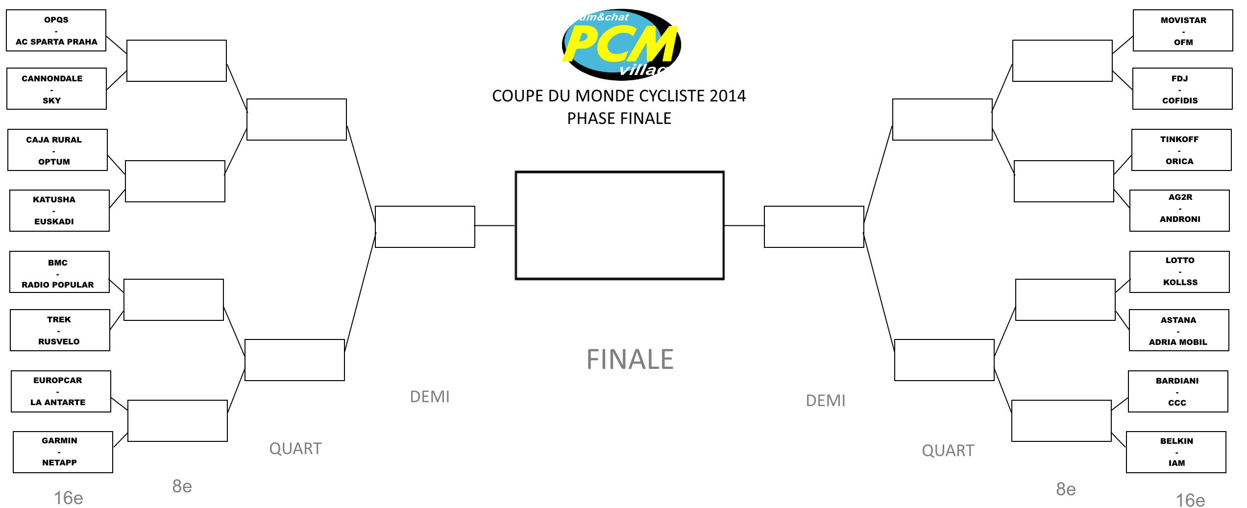 Coupe du monde cycliste 2014 page 9 - Tableau phase finale coupe du monde 2014 ...