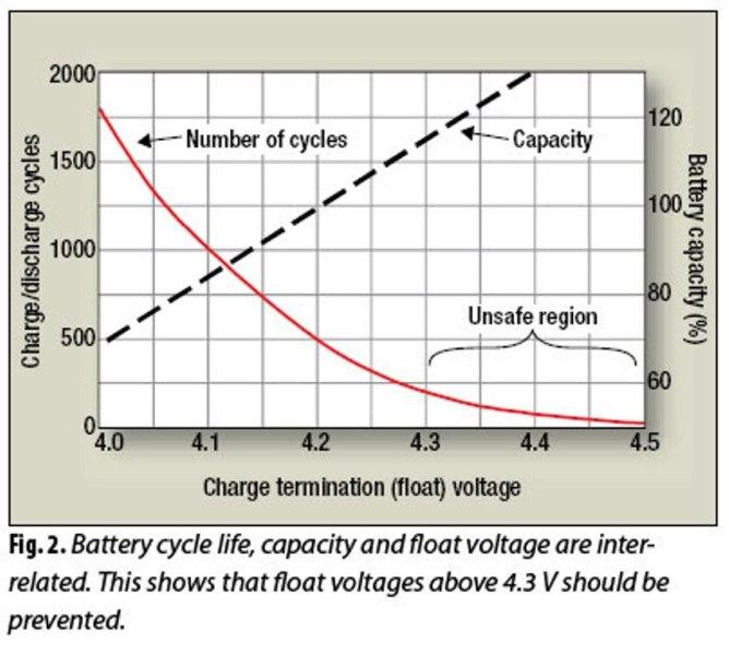 Durée de vie des batteries Li-ion 150522092038693119