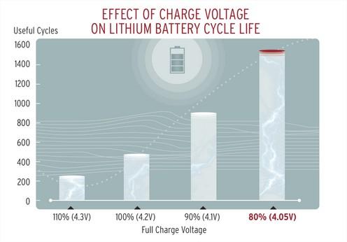 Durée de vie des batteries Li-ion 150522092141392756