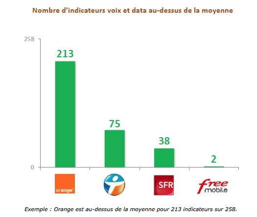 ARCEP: Qualité des services mobiles, les résultats de l'enquête 2015 150528085006909766