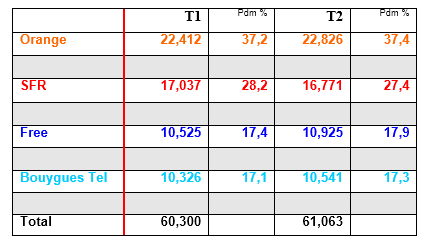 Les brèves du PIF: parts de marché des forfaits mobiles 150901125321580885