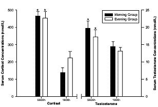 taux  de testostérone et cortisol matin et soir-2