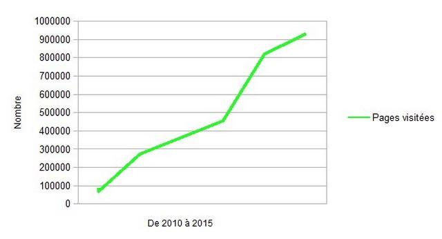 Stat 2015 A