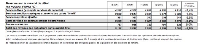 L'ARCEP communique les chiffres du haut et très haut débit 160110045021520179