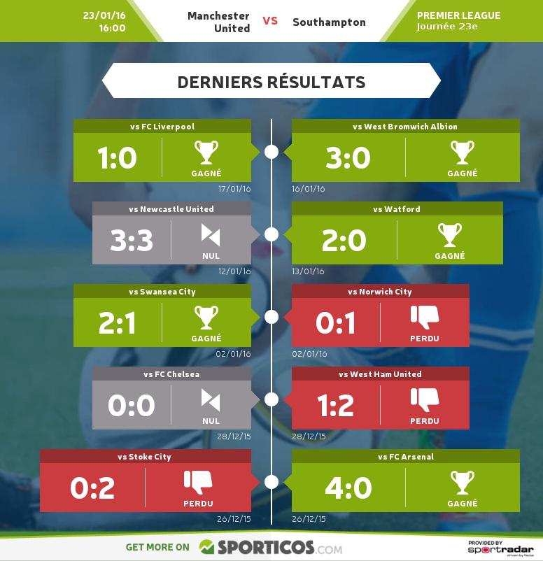 Sporticos_com_manchester_united_vs_southampton.