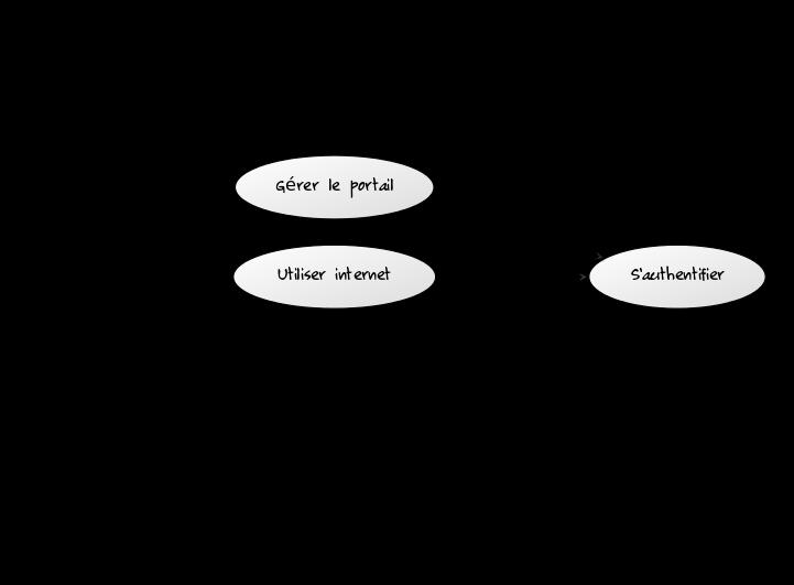 diagramme_cas_utilisations