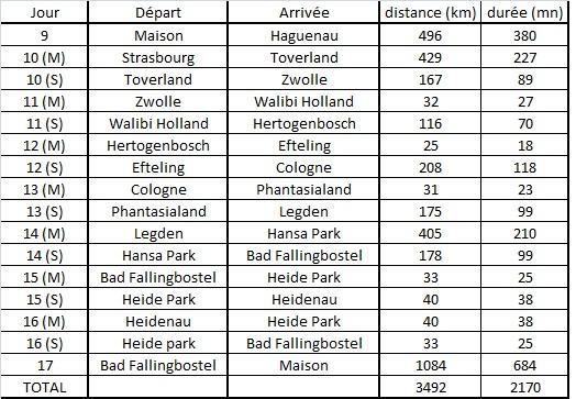 tableau distance parcs