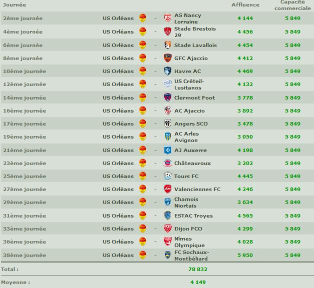 [2014-2015] Affluences Ligue 2 160510104610142798