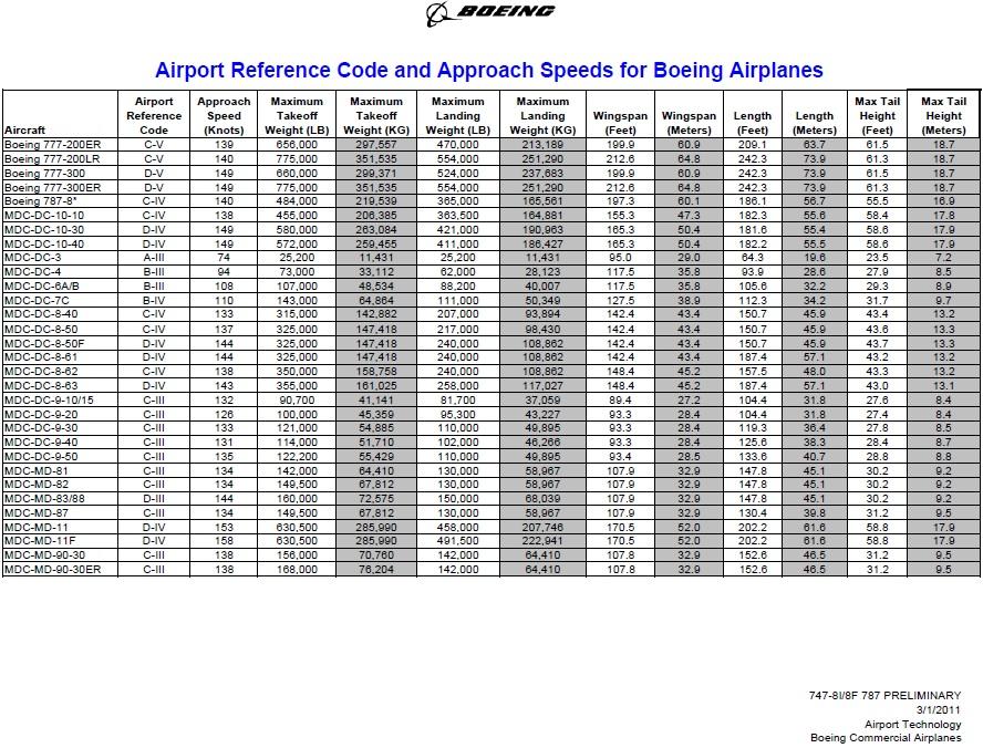 Sorties de piste à l'atterrissage (ou au décollage) 1605140818173688
