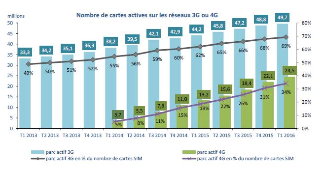 2G-3G-4G
