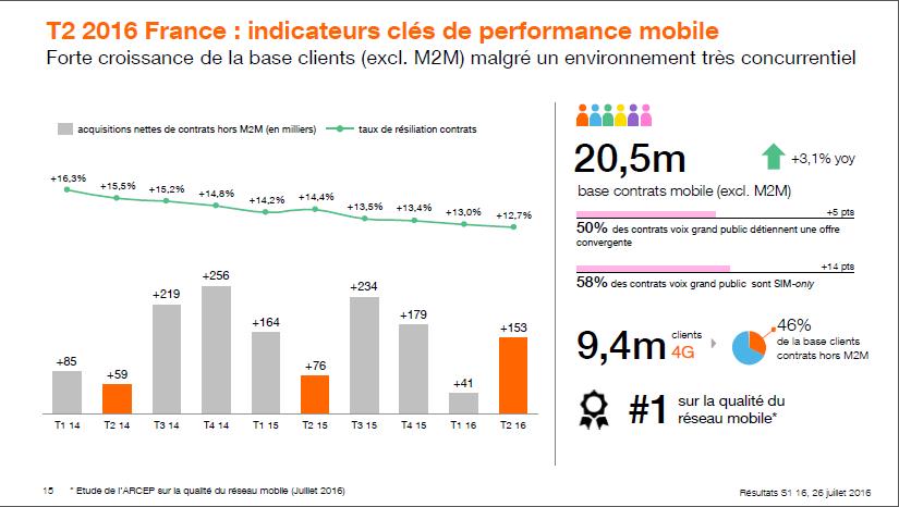 Activite-mobile-Orange-T2