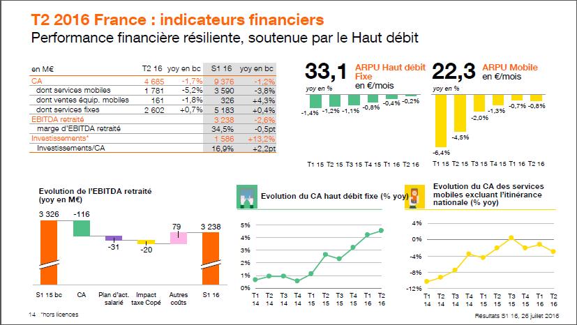 Activite-financiere-Orange-T2