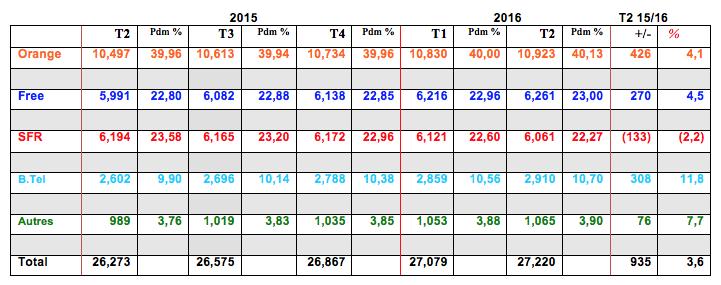 ARCEP: Observatoire trimestriel sur le marché du fixe au 2ème trimestre 2016 160908091056938400