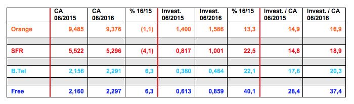 Investissements T2 2016