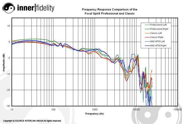 Focal_SpiritProClassic_Graph_Compare