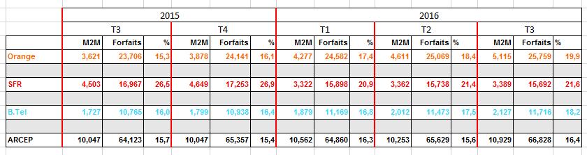 Forfaits-M2M-Total-Forfaits