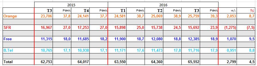 Forfaits-GP+M2M-T3