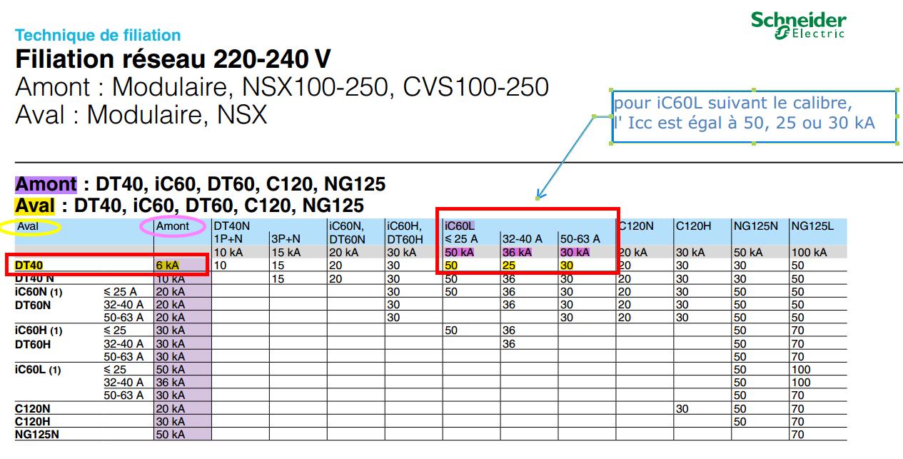 Capture tableau filiation réseau 220-240 V
