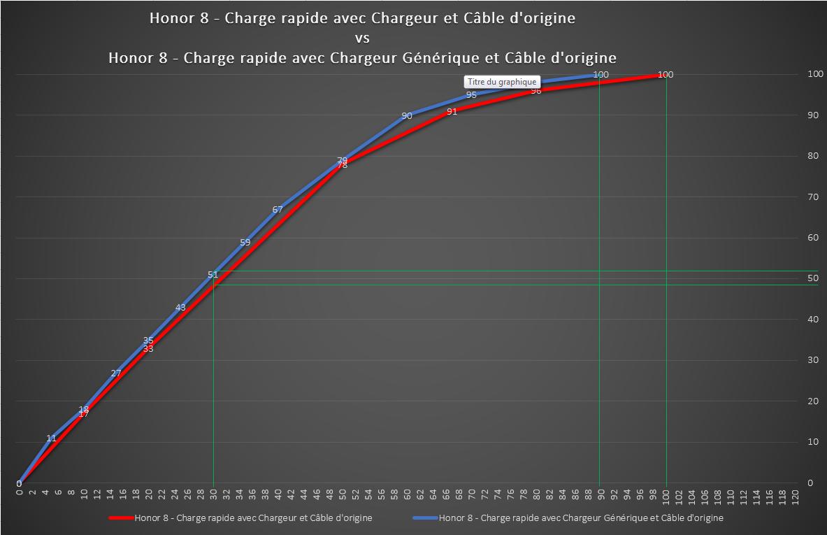 Charge H8 chargeur origine vs chargeur générique